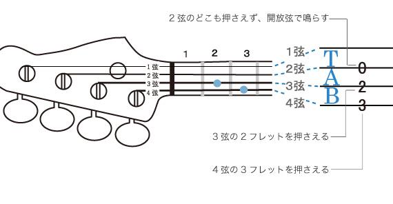 見方 タブ 譜 TAB譜は見ないほうがいいのですか?耳コピしたほうがいいなどのコ